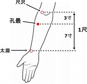 経絡経穴 手の太陰肺経 孔最