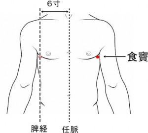 経絡経穴 足の太陰脾経 食竇