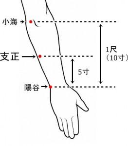 経絡経穴 手の太陽小腸経 支正
