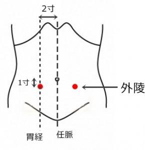 経絡経穴 足の陽明胃経 外陵