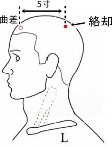 経絡経穴 足の太陽膀胱経 絡却