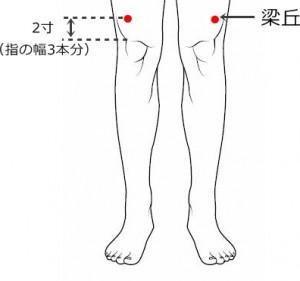 経絡経穴 足の陽明胃経 梁丘
