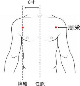 経絡経穴 足の太陰脾経 周栄