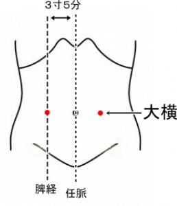 経絡経穴 足の太陰脾経 大横
