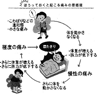 膝痛の悪循環