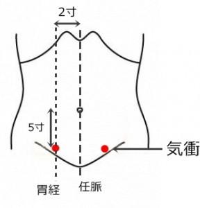 経絡経穴 足の陽明胃経 気衝