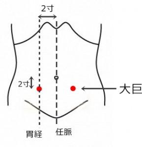 経絡経穴 足の陽明胃経 大巨